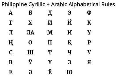 Philippine Cyrillic + Arabic Alphabetical rules by stick-the-badger