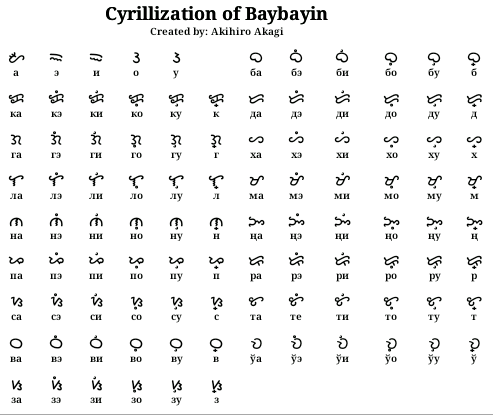 Cyrillization of Baybayin by stick-the-badger on DeviantArt