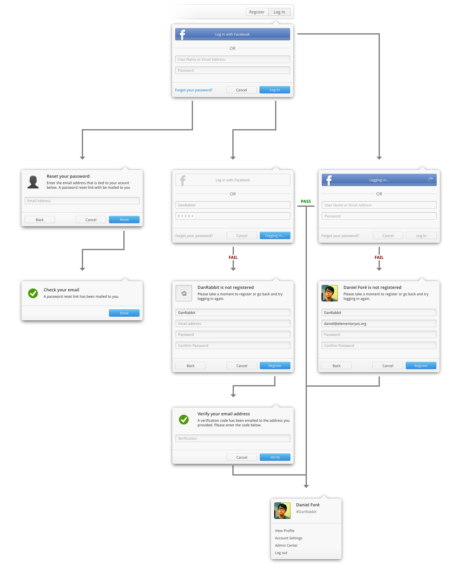 Login User Flow by DanRabbit