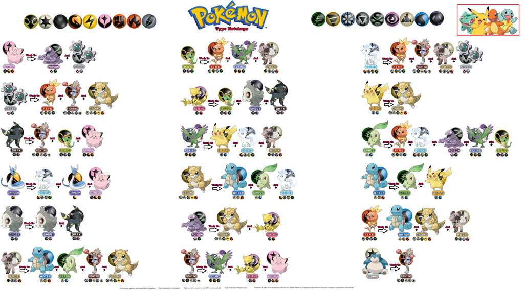 Pokemon type weakness chart by lauciantg on deviantart for Table type pokemon