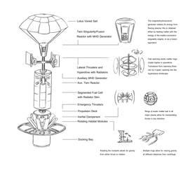 Lotus Orbiter by Zerraspace