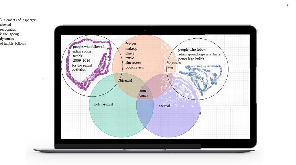 Venn-diagram follows by adamspong2012