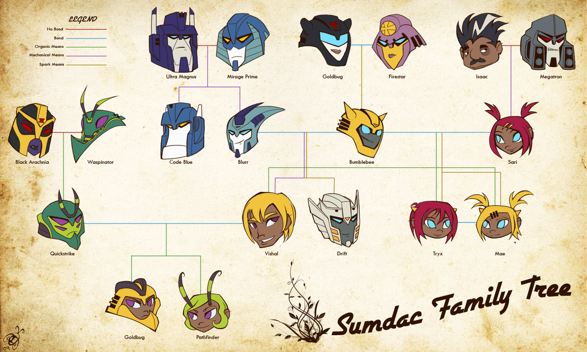Commission Sumdac Family Tree By Humblebot On Deviantart