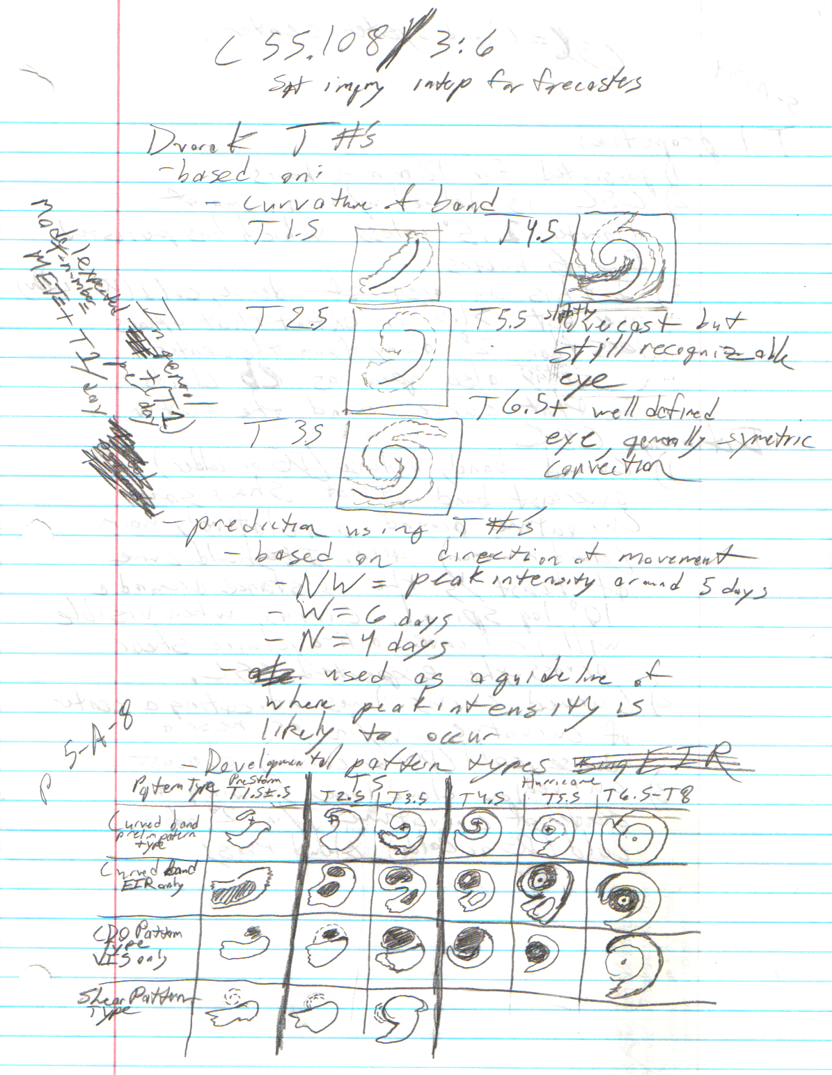Notes on Dvorak Technique pg 1 by Dr-Morph