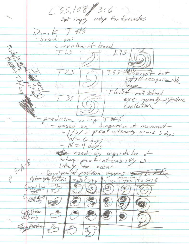 Notes on Dvorak Technique pg 1 by Dr-Morph