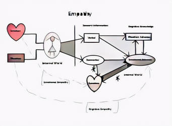 Empathy by Ganondox