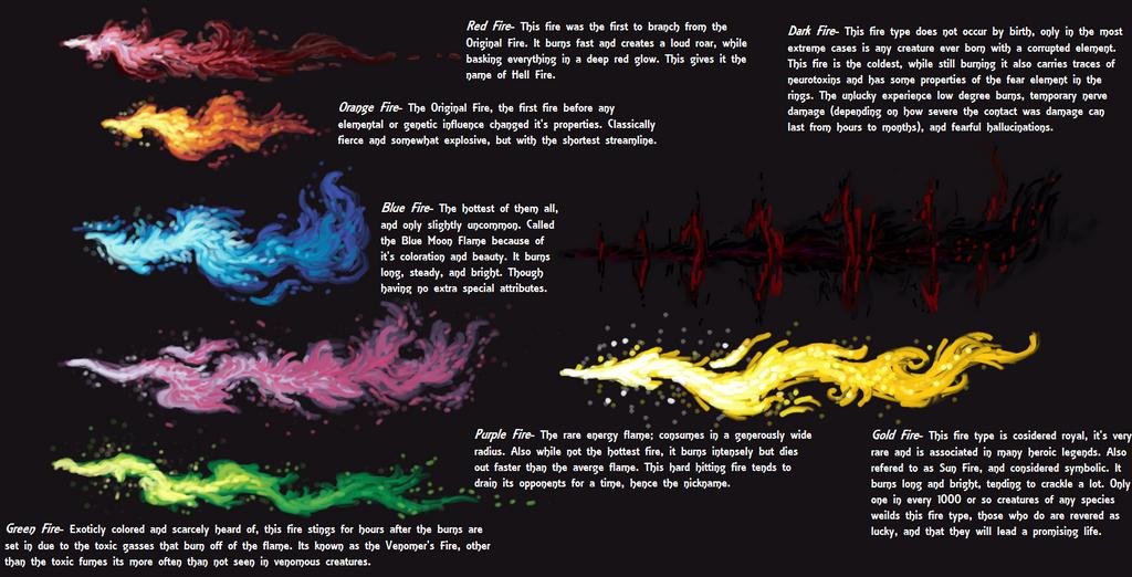 Fire Types By Ausurath On Deviantart