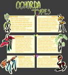 Ochorda Types and Traits