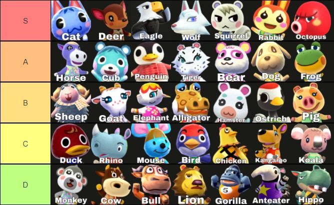 Animal Crossing Species Tier List By Purfectprincessgirl On Deviantart