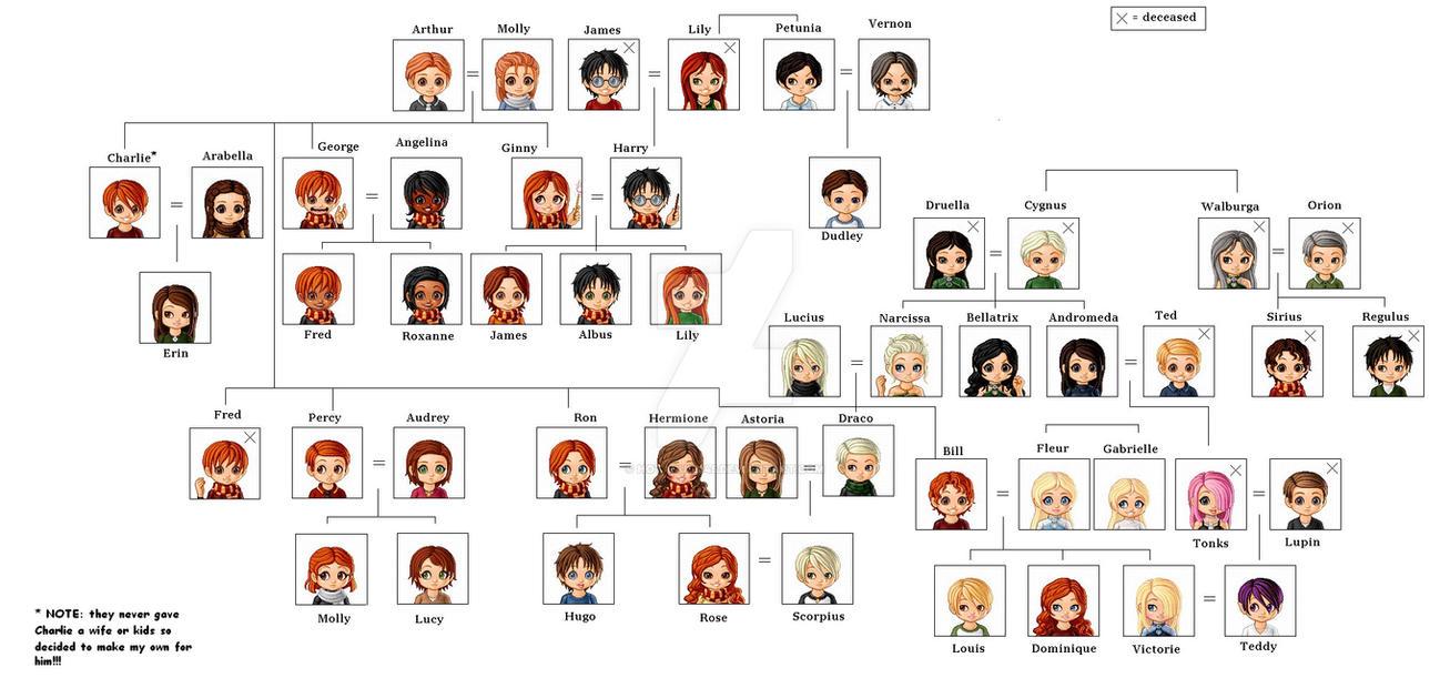 weasley family tree by hotaru12345 on deviantart