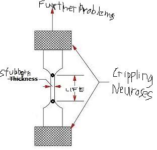 Astrid-Berkelow Stresses Diagram by Anomnomnomymus