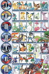 My favorite Pokemon each generation
