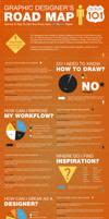 Graphic Designers Roadmap