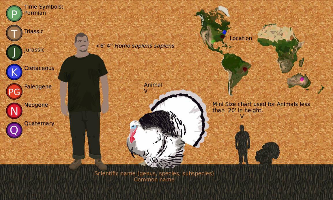 Individual animal charts explained