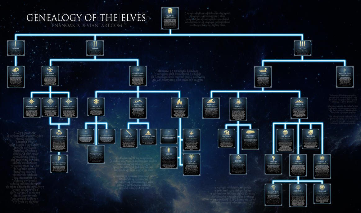 Genealogy Of The Elves Of Middle Earth By Enanoakd On