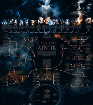 Genealogy of the Ainur