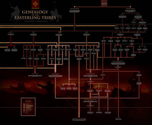 Genealogy of the Easterling Tribes by enanoakd