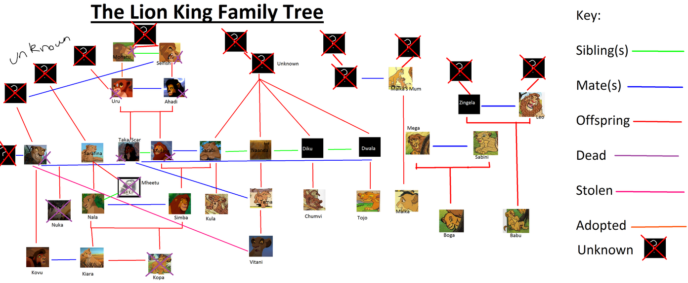 The Lion King Family Tree OLD By TheMaradaudersfan On