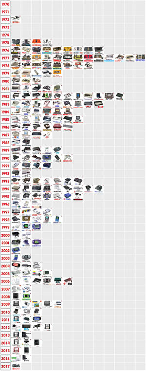 Video Gaming History