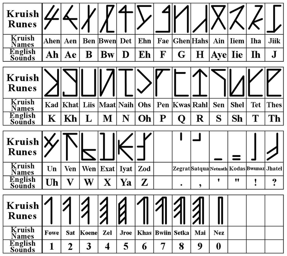 Kruish Runic Chart By Trivas On Deviantart