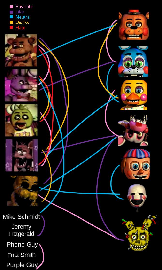 fnaf_fave_ship_meme_jpeg_by_casper808 d8lqnm1 fnaf ship meme by casper808 on deviantart