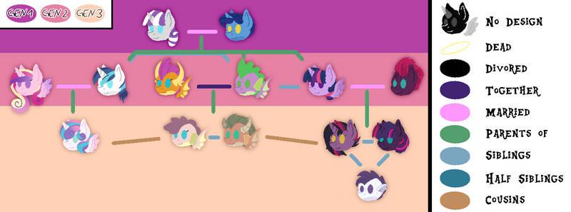 CoH: Family Sparkle (NG Tree)