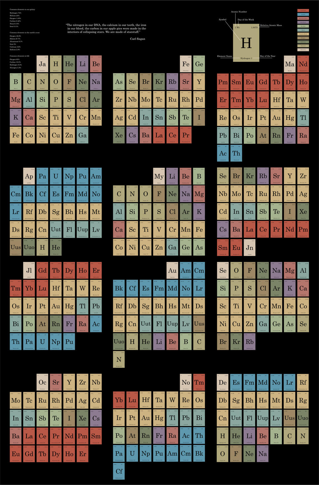 Periodic Calendar for the year 2014 by Tanias-Reign