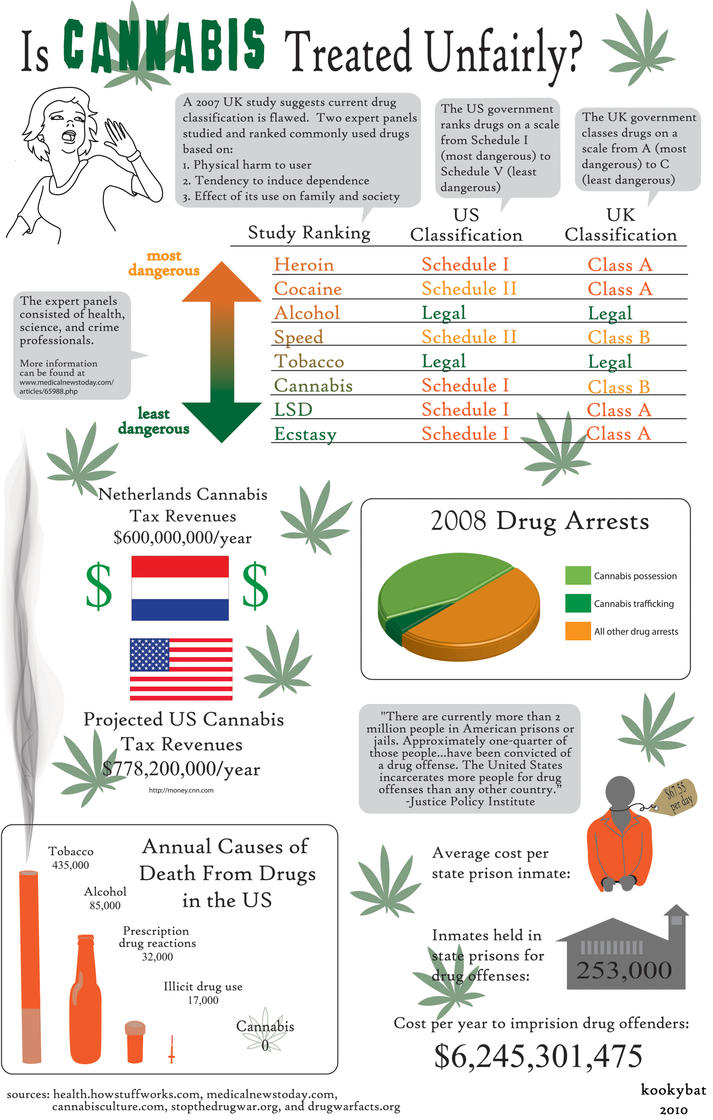 Is Cannabis Treated Unfairly? by kookybat