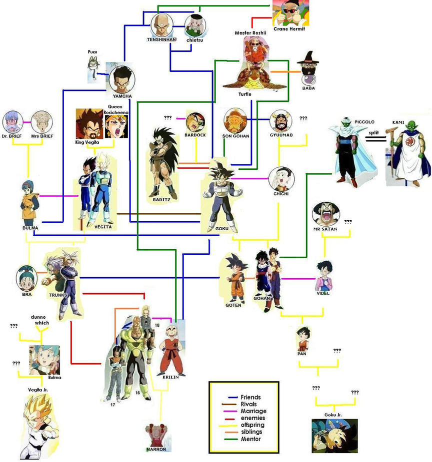 dragon ball family tree by takineko on deviantart