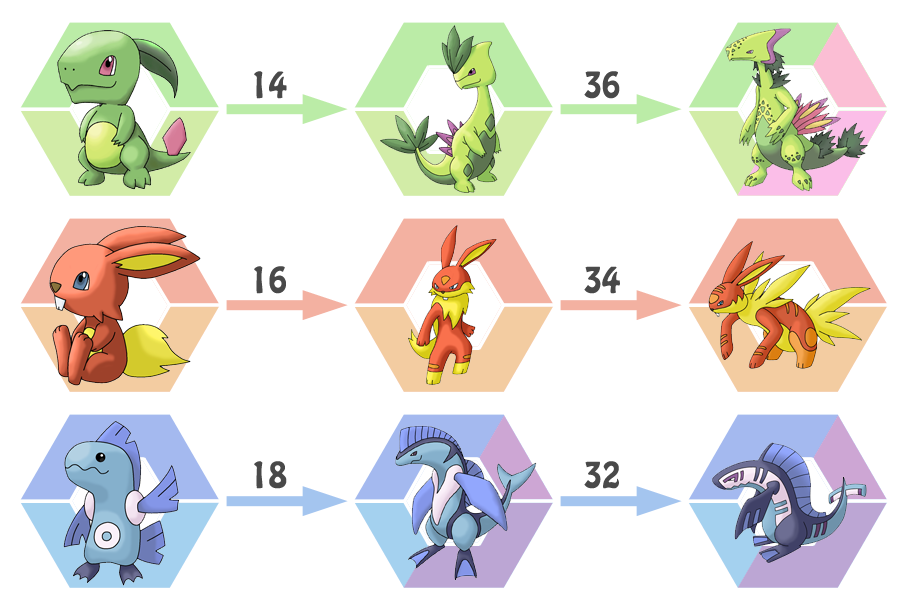 Starters evolution Urora by Saiph-Charon