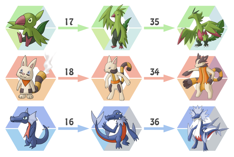 what level does all starter pokemon evolve