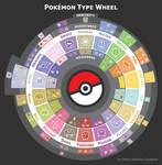 Pokemon Type Wheel