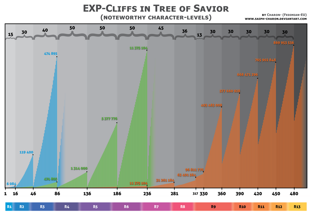 EXP-Cliffs in Tree of Savior by Saiph-Charon