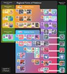 Regional Forms of Pokemon