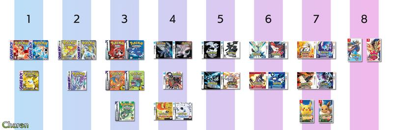 Pokemon Game Boxart overview