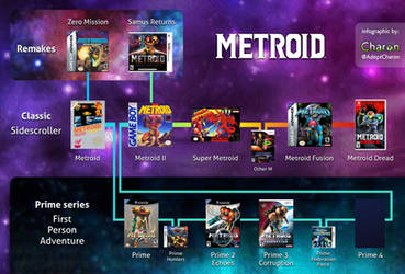 Metroid Series Overview