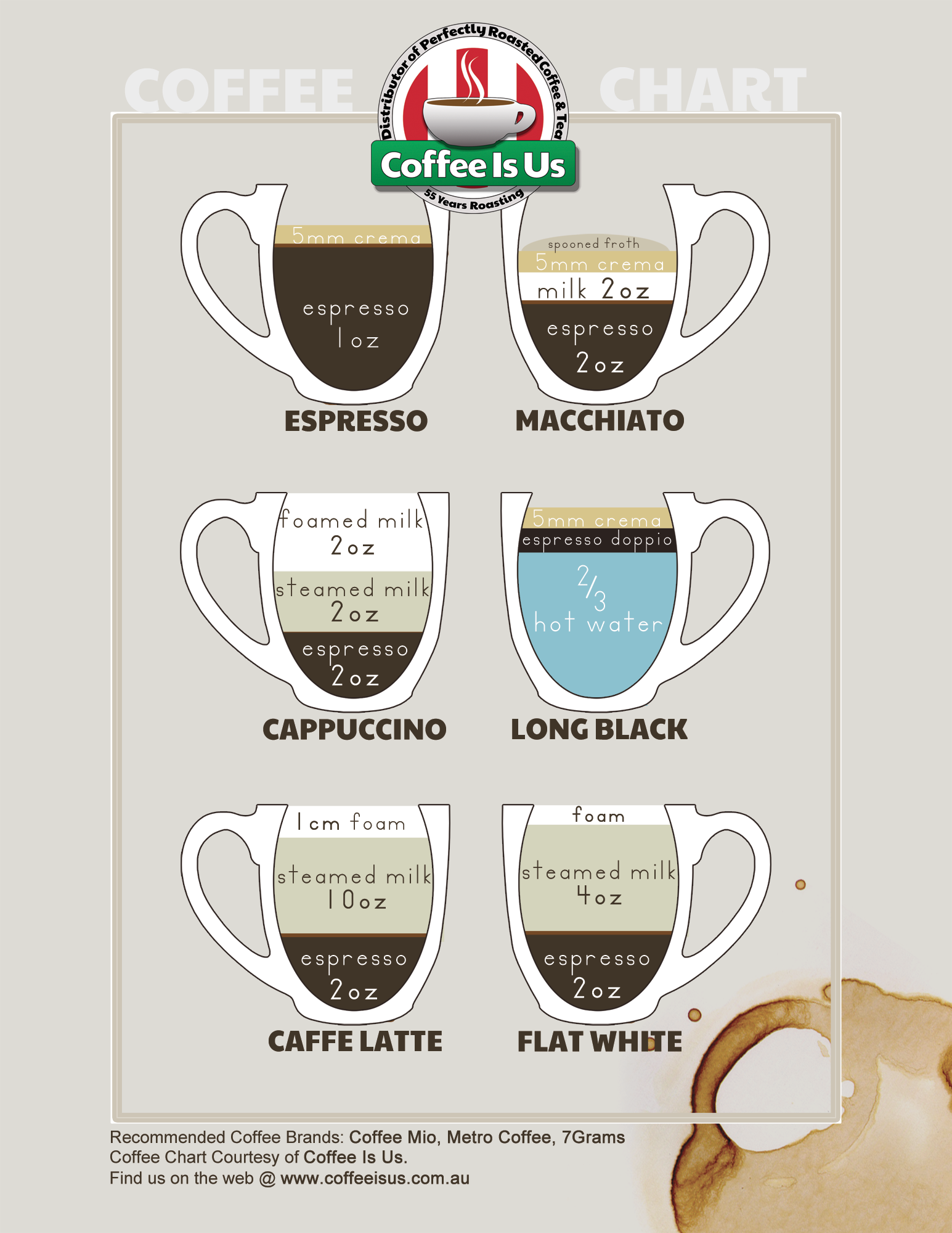 Coffee Is Us Coffee Chart by fireproofgfx
