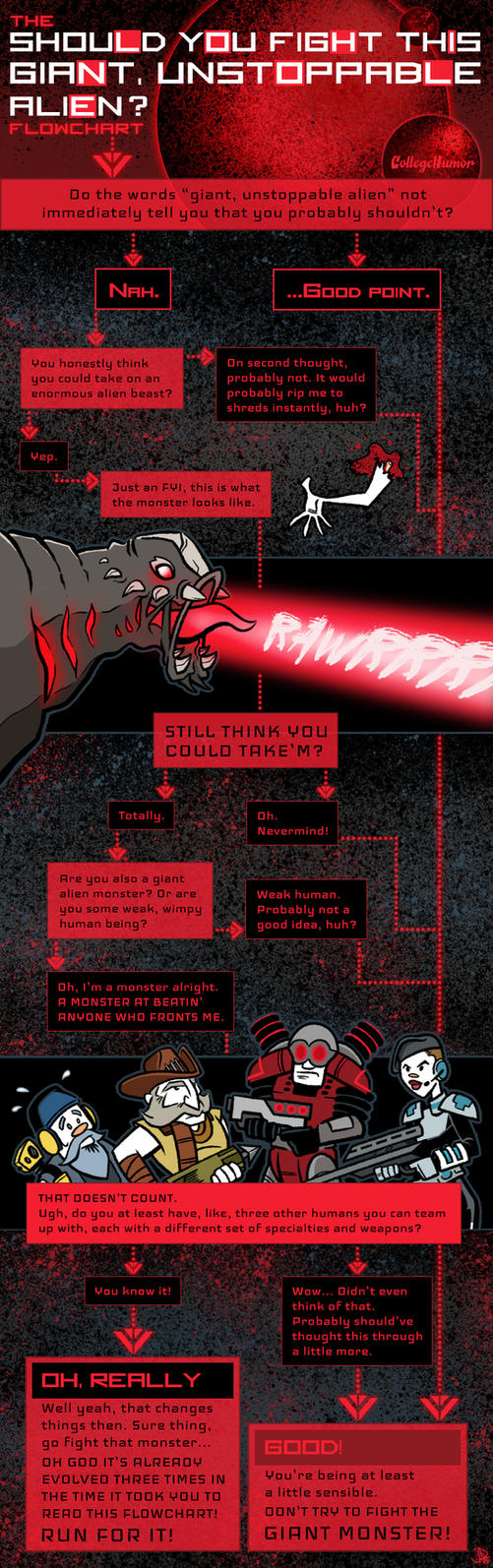 The Evolve Flow Chart For CollegeHumor by joelduggan