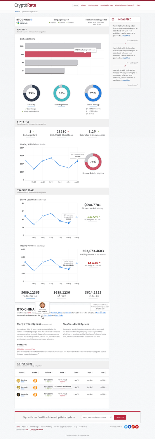 CryptoRate Bitocin Exchange Stats Page by ahsanpervaiz