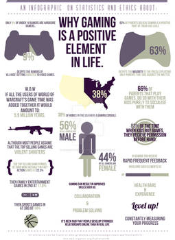 Infographic on gaming