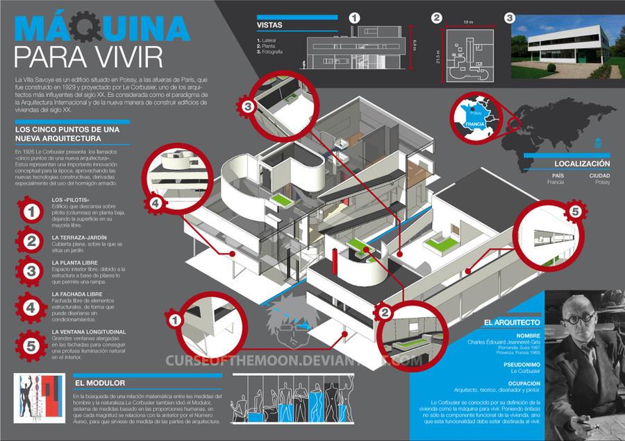 Villa Savoye Infographic by curseofthemoon
