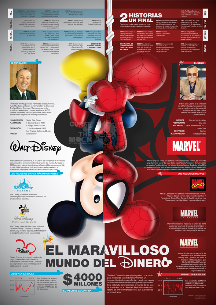 Disney VS Marvel Infographic by curseofthemoon