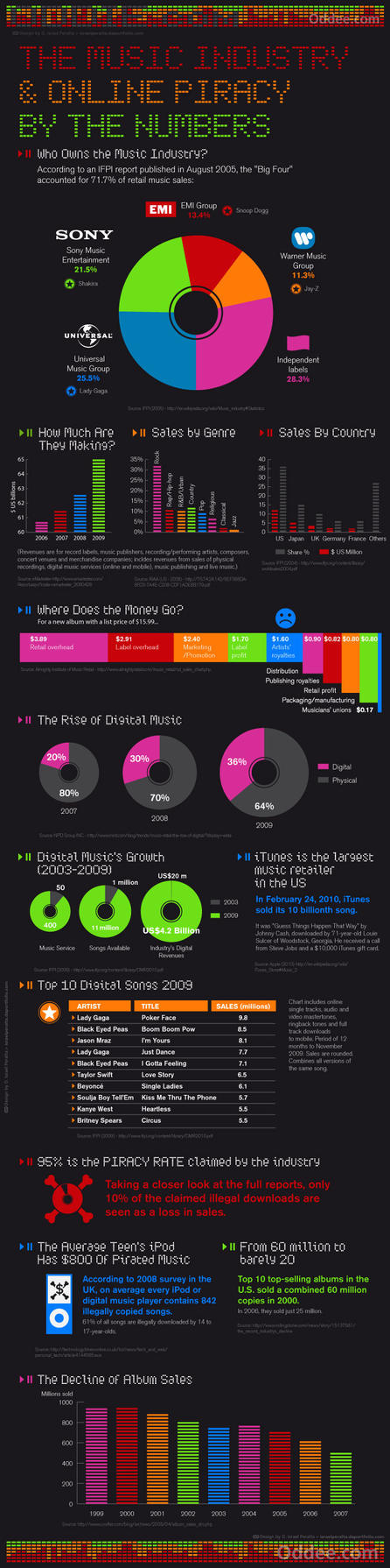 Music And Piracy Infographic by curseofthemoon