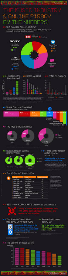 Music And Piracy Infographic