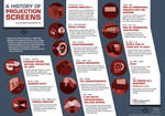 Proyection Screens Infographic