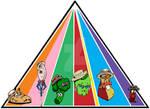 Food pyramid delicates