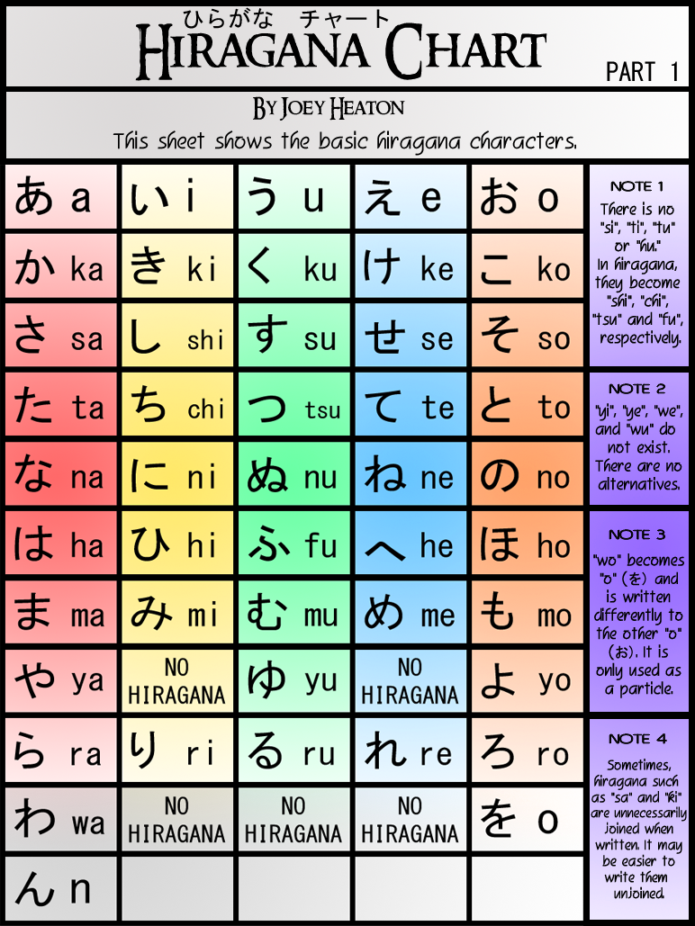Adorable image intended for printable hiragana chart