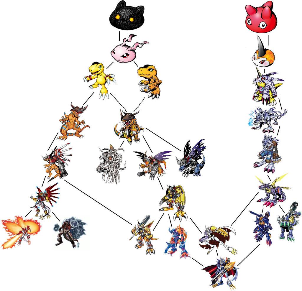 Agumon + Gabumon Digivolution Chart by ChipmunkRaccoonOz on DeviantArt