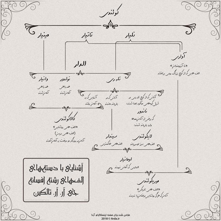 Elves Groups of J.R.R. Tolkien's Legendarium by MHShokuhi