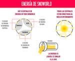Energia de Snoworld